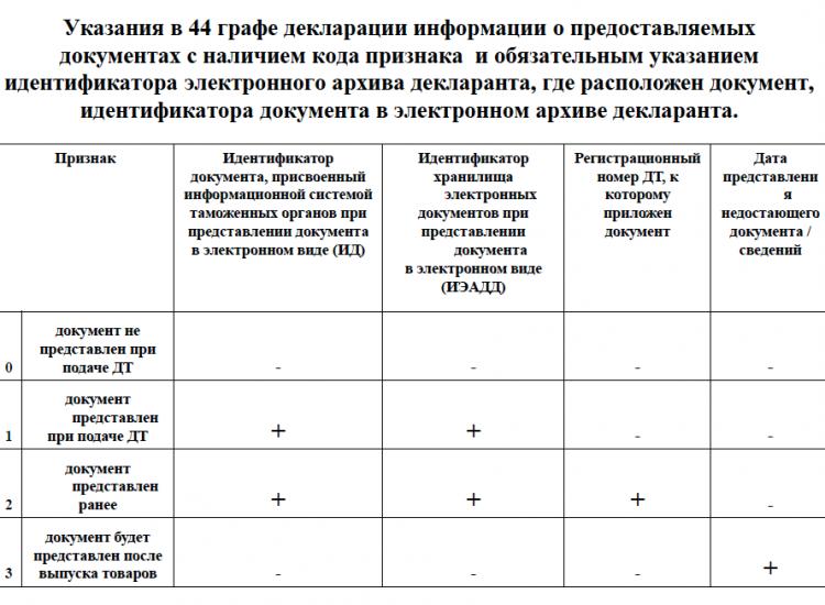 Критерии авторегистрации