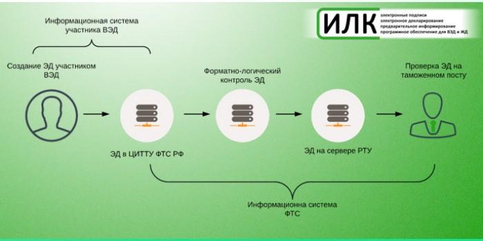 Схема электронного декларирования ИЛК